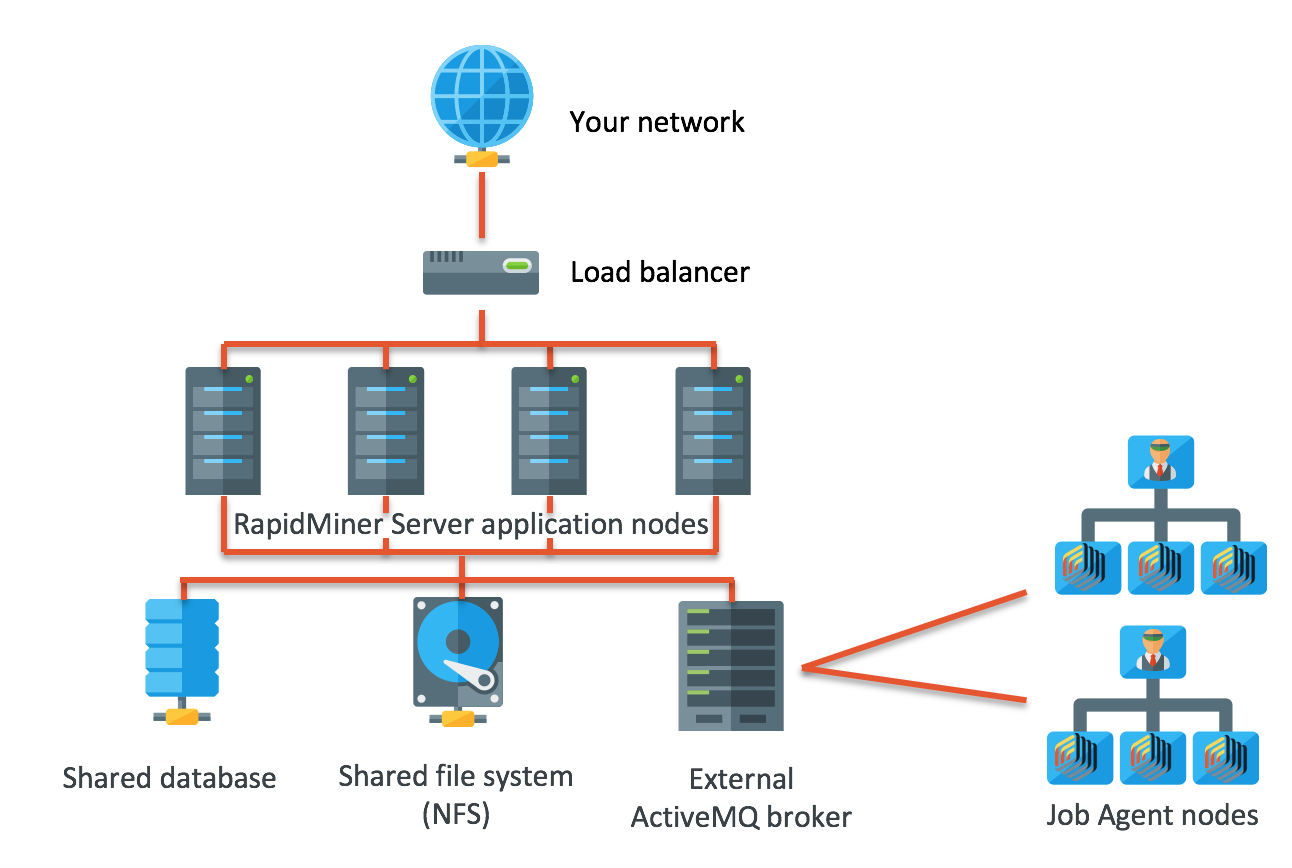 Overview of the High Availability architecture - RapidMiner ...